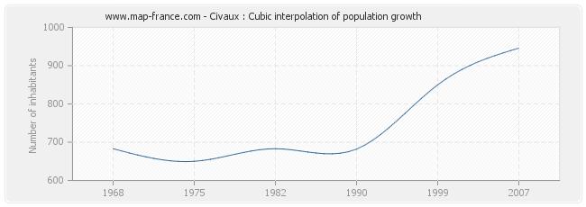 Civaux : Cubic interpolation of population growth