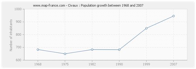 Population Civaux
