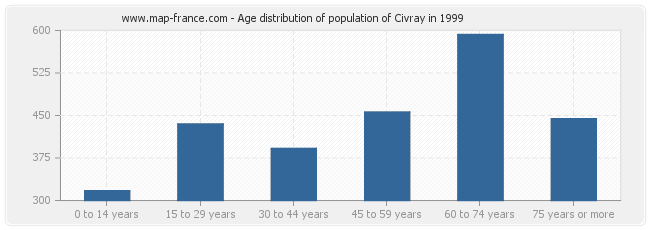 Age distribution of population of Civray in 1999