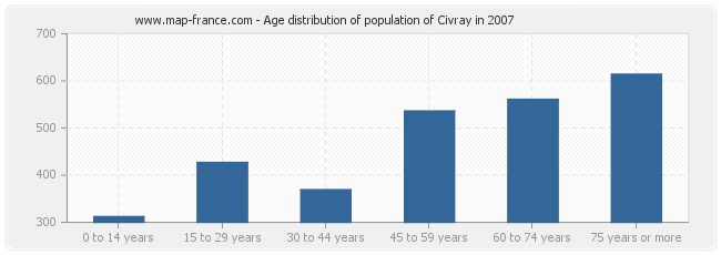 Age distribution of population of Civray in 2007