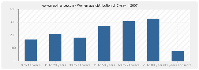 Women age distribution of Civray in 2007