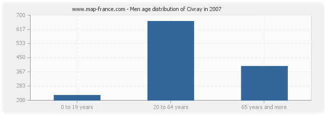 Men age distribution of Civray in 2007