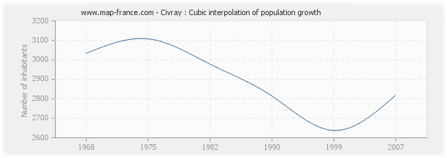 Civray : Cubic interpolation of population growth