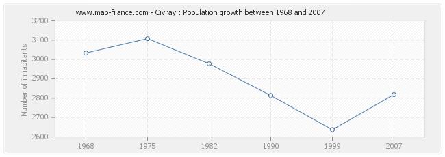 Population Civray