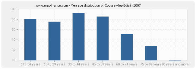 Men age distribution of Coussay-les-Bois in 2007