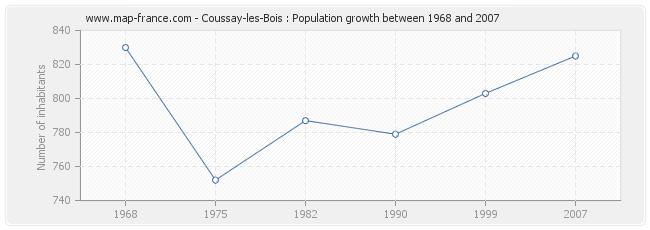 Population Coussay-les-Bois
