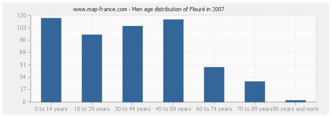 Men age distribution of Fleuré in 2007