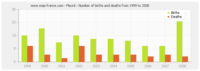 Fleuré : Number of births and deaths from 1999 to 2008
