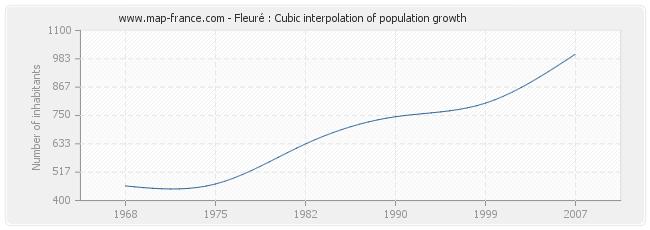 Fleuré : Cubic interpolation of population growth