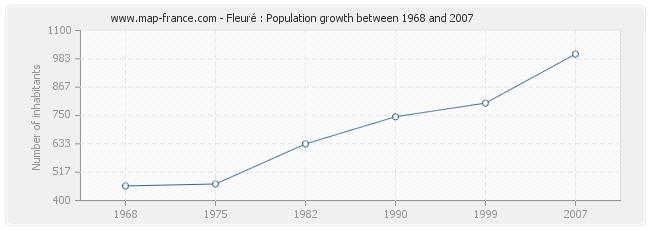 Population Fleuré