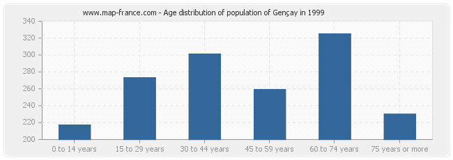 Age distribution of population of Gençay in 1999