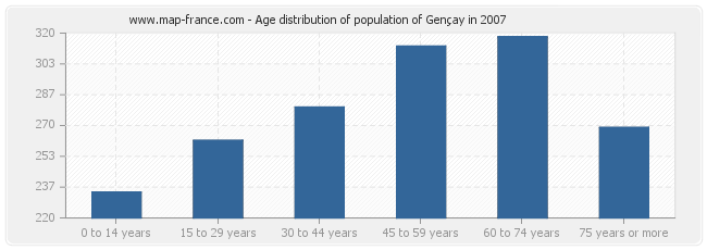 Age distribution of population of Gençay in 2007