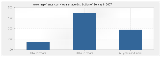 Women age distribution of Gençay in 2007