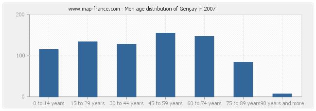 Men age distribution of Gençay in 2007