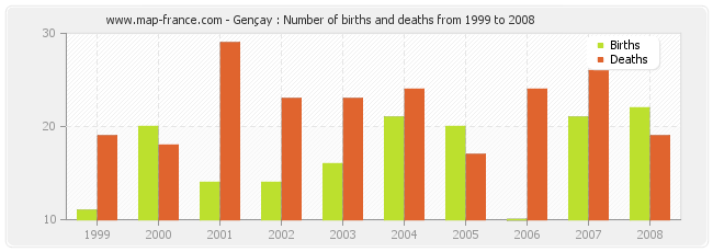 Gençay : Number of births and deaths from 1999 to 2008