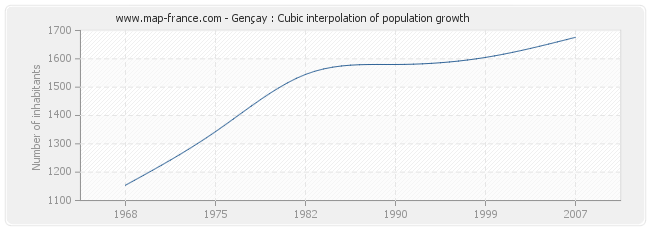 Gençay : Cubic interpolation of population growth