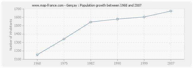 Population Gençay