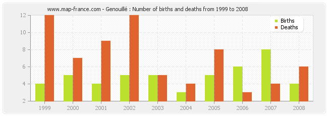 Genouillé : Number of births and deaths from 1999 to 2008