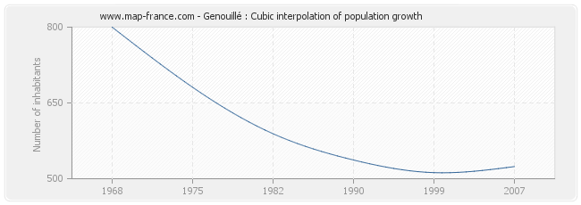 Genouillé : Cubic interpolation of population growth