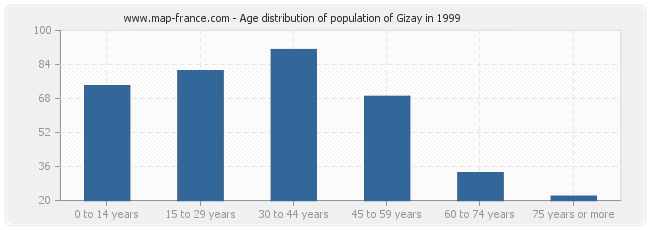 Age distribution of population of Gizay in 1999