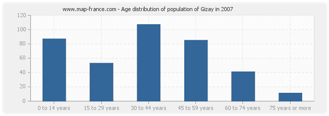 Age distribution of population of Gizay in 2007