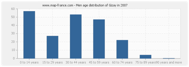 Men age distribution of Gizay in 2007