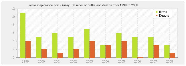 Gizay : Number of births and deaths from 1999 to 2008