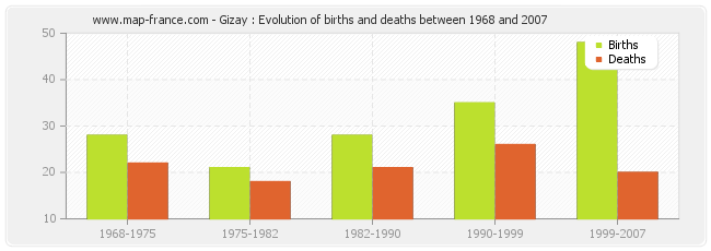 Gizay : Evolution of births and deaths between 1968 and 2007