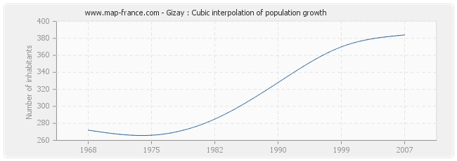 Gizay : Cubic interpolation of population growth