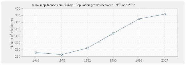 Population Gizay