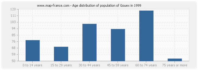 Age distribution of population of Gouex in 1999