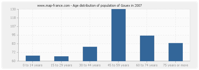 Age distribution of population of Gouex in 2007