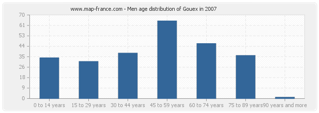 Men age distribution of Gouex in 2007