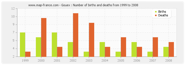 Gouex : Number of births and deaths from 1999 to 2008