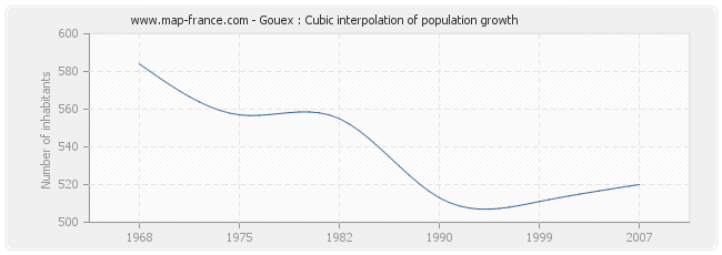 Gouex : Cubic interpolation of population growth