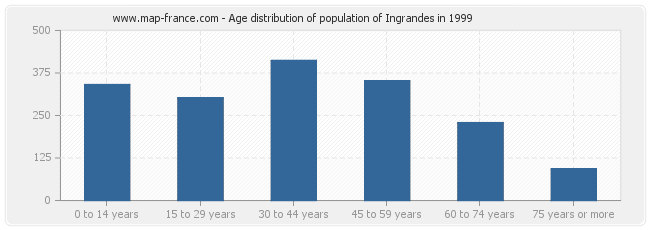 Age distribution of population of Ingrandes in 1999