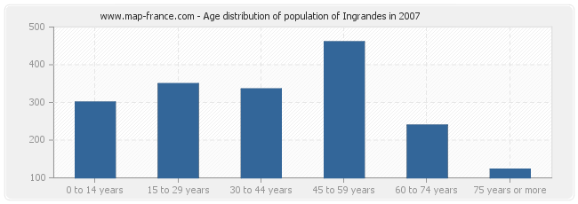 Age distribution of population of Ingrandes in 2007