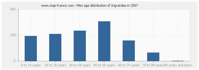 Men age distribution of Ingrandes in 2007
