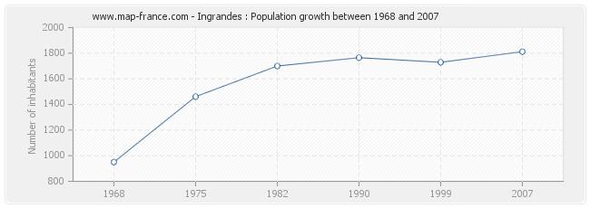 Population Ingrandes