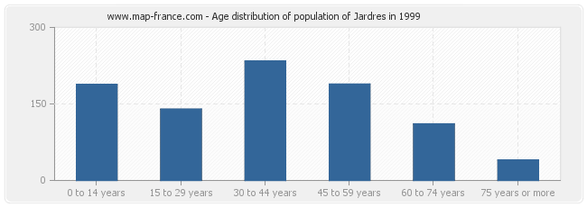 Age distribution of population of Jardres in 1999
