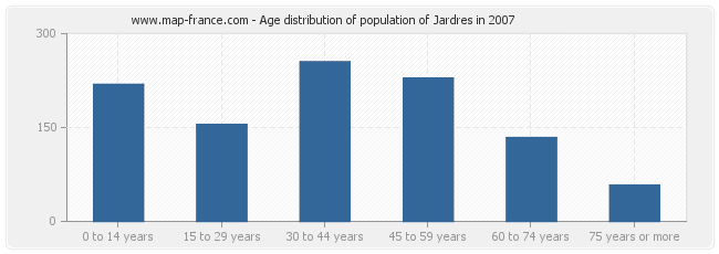 Age distribution of population of Jardres in 2007