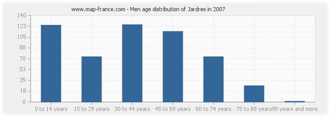 Men age distribution of Jardres in 2007