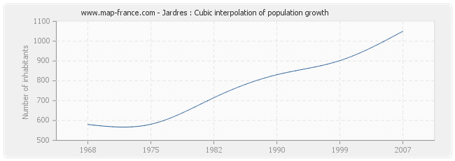 Jardres : Cubic interpolation of population growth