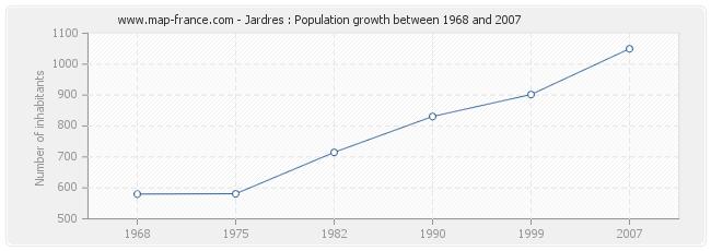 Population Jardres