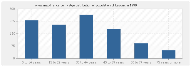 Age distribution of population of Lavoux in 1999