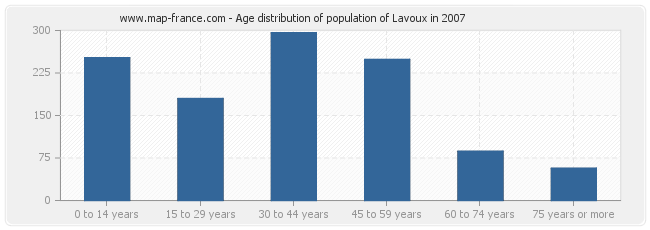 Age distribution of population of Lavoux in 2007