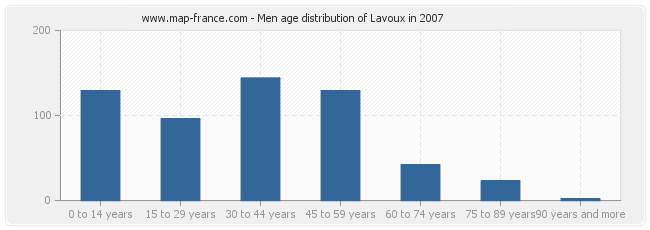 Men age distribution of Lavoux in 2007