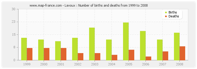 Lavoux : Number of births and deaths from 1999 to 2008