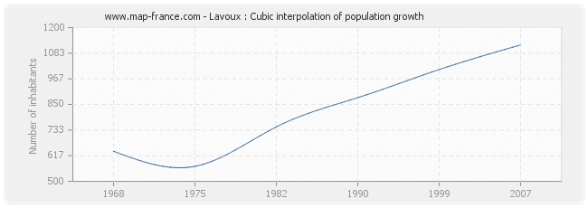 Lavoux : Cubic interpolation of population growth