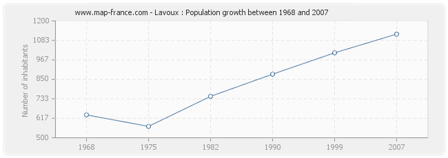 Population Lavoux